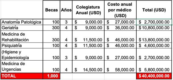 salario de médicos
